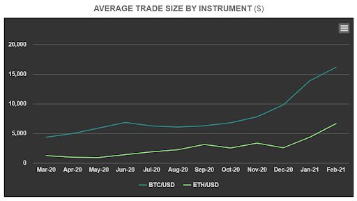 Daily trade size on the LMAX exchange