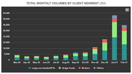 Total monthly volumes on the LMAX Exchange
