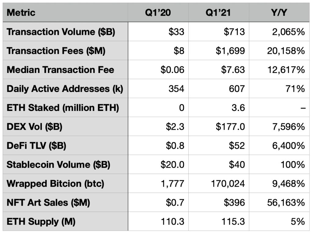 ETH is AWS in 2015