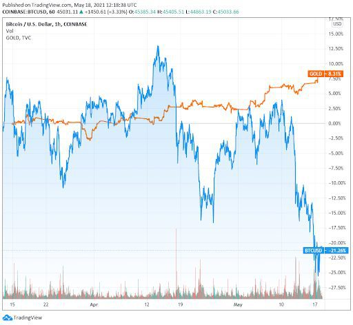 Gold pricing vs bitcoin and US dollar