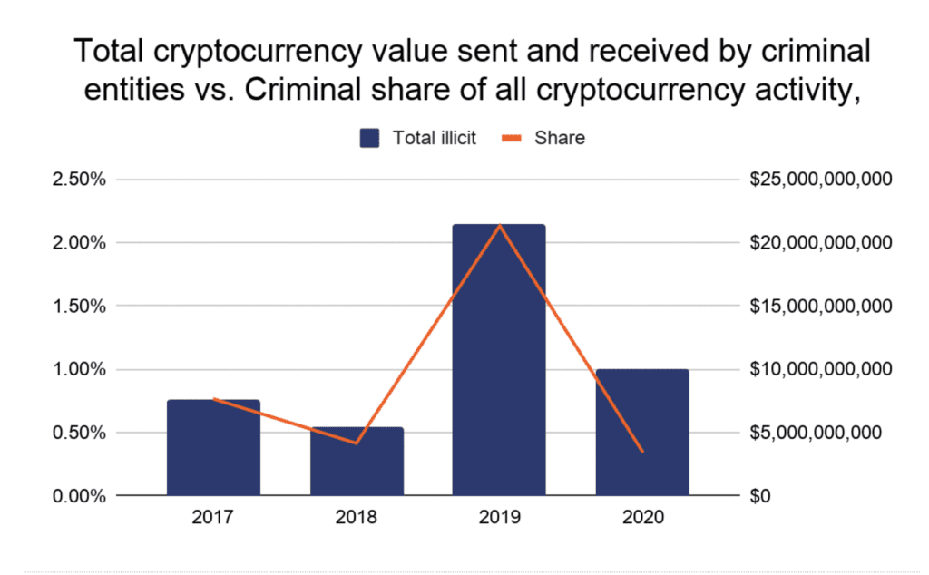 Chart of criminal activity in crypto