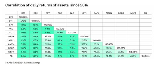 Coinbase report showing daily returns of assets